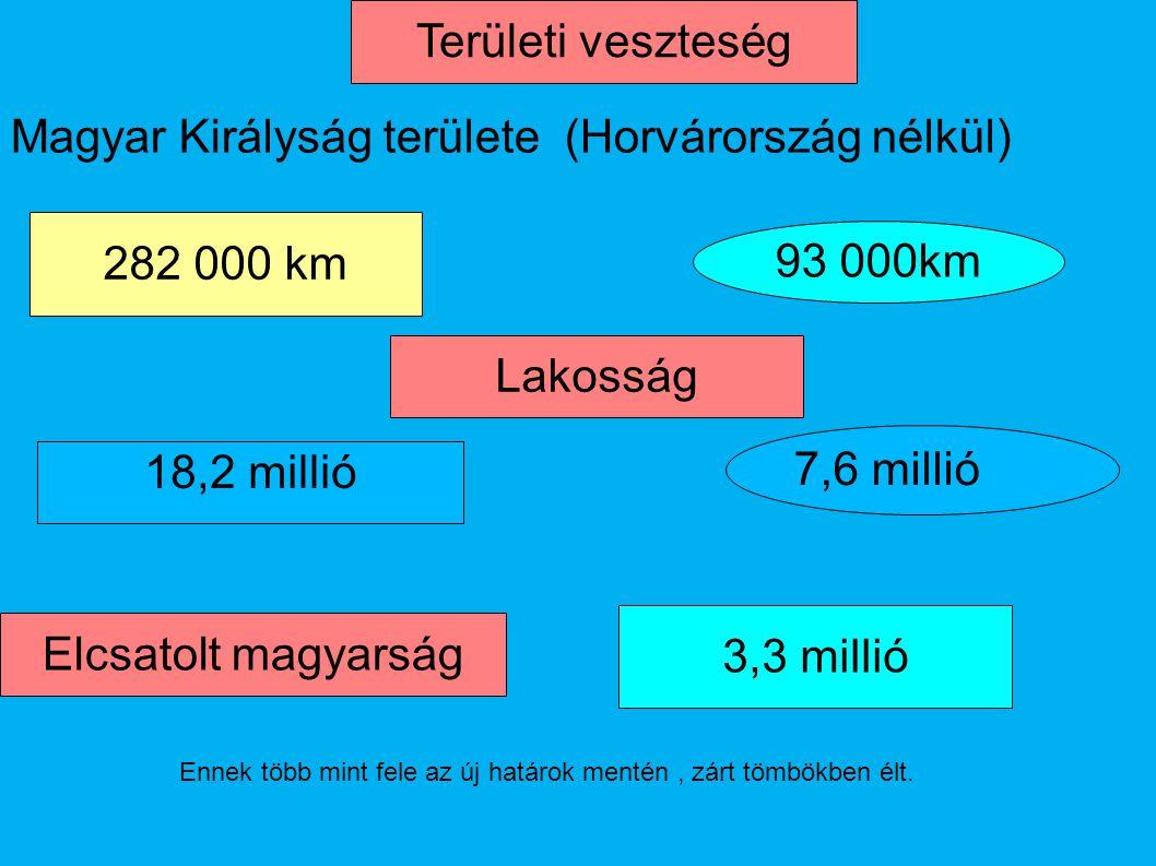Területi veszteség 282 000 km Lakosság Magyar Királyság területe (Horvárország nélkül) 93 000km 3,3 millió Elcsatolt magyarság 18,2 millió 7,6 millió