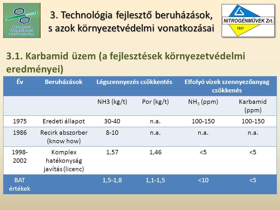3. Technológia fejlesztő beruházások, s azok környezetvédelmi vonatkozásai 3.1.