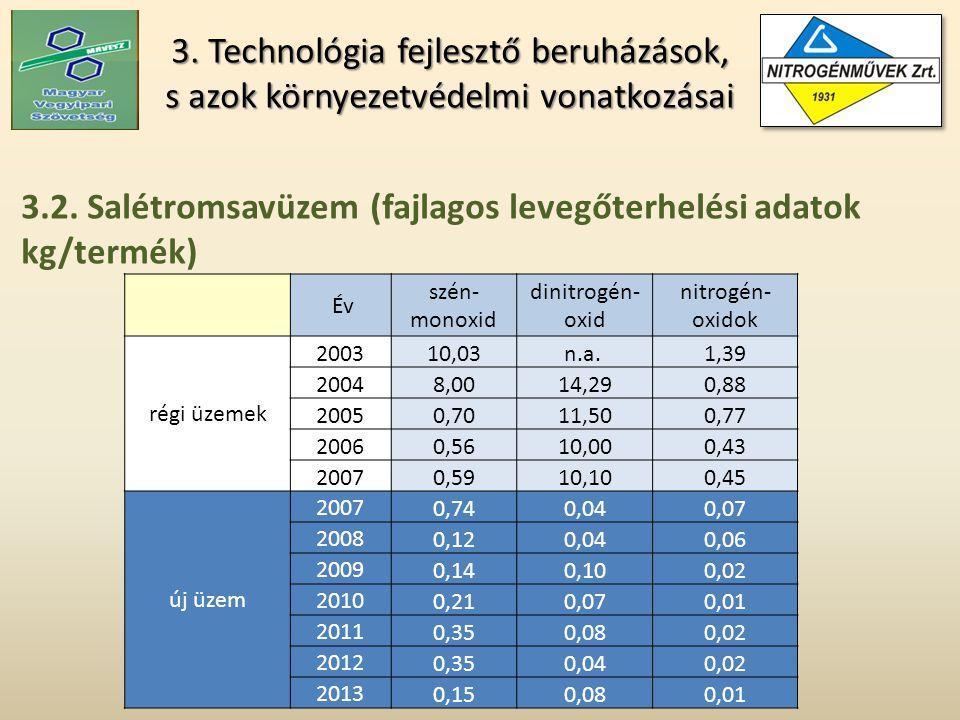 3. Technológia fejlesztő beruházások, s azok környezetvédelmi vonatkozásai Év szén- monoxid dinitrogén- oxid nitrogén- oxidok régi üzemek 200310,03n.a