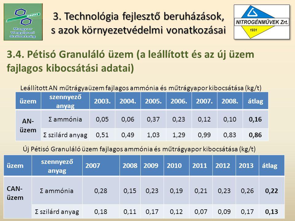 3. Technológia fejlesztő beruházások, s azok környezetvédelmi vonatkozásai 3.4.