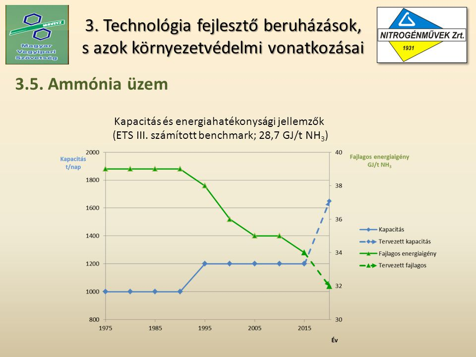 3. Technológia fejlesztő beruházások, s azok környezetvédelmi vonatkozásai 3.5.