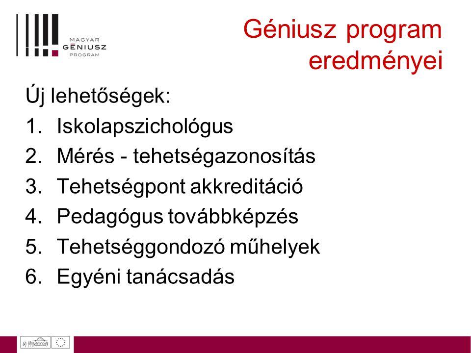 Géniusz program eredményei Új lehetőségek: 1.Iskolapszichológus 2.Mérés - tehetségazonosítás 3.Tehetségpont akkreditáció 4.Pedagógus továbbképzés 5.Te