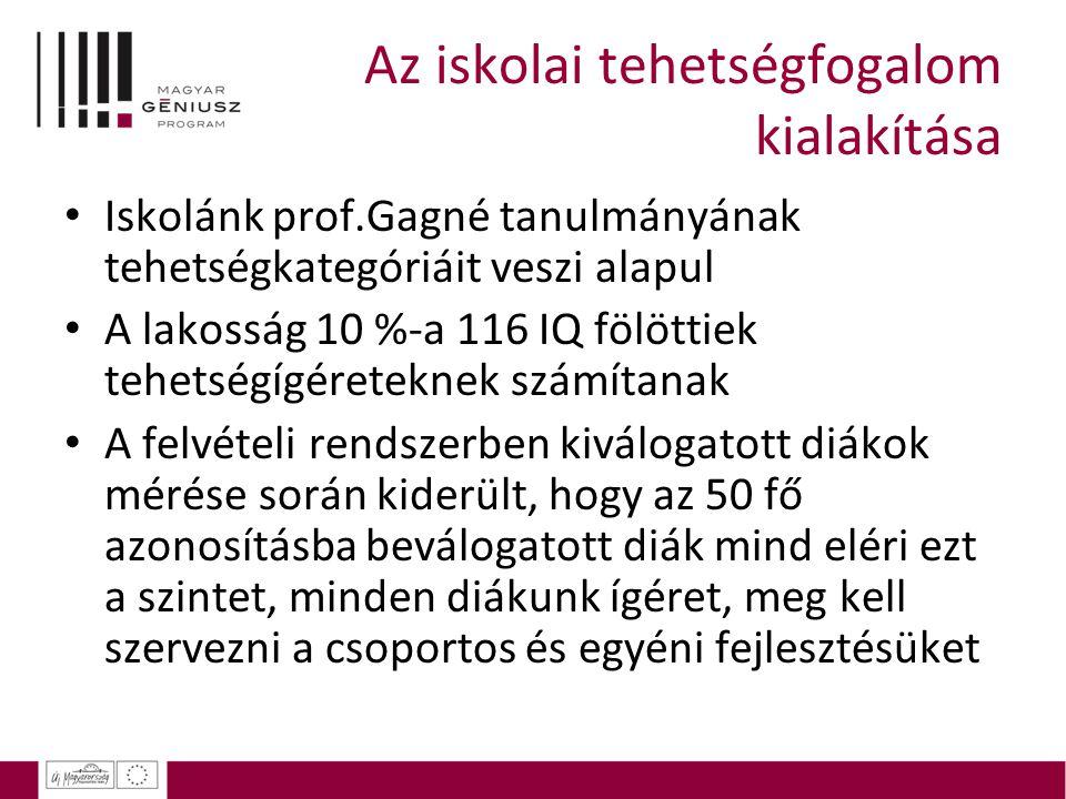 Az iskolai tehetségfogalom kialakítása Iskolánk prof.Gagné tanulmányának tehetségkategóriáit veszi alapul A lakosság 10 %-a 116 IQ fölöttiek tehetségí