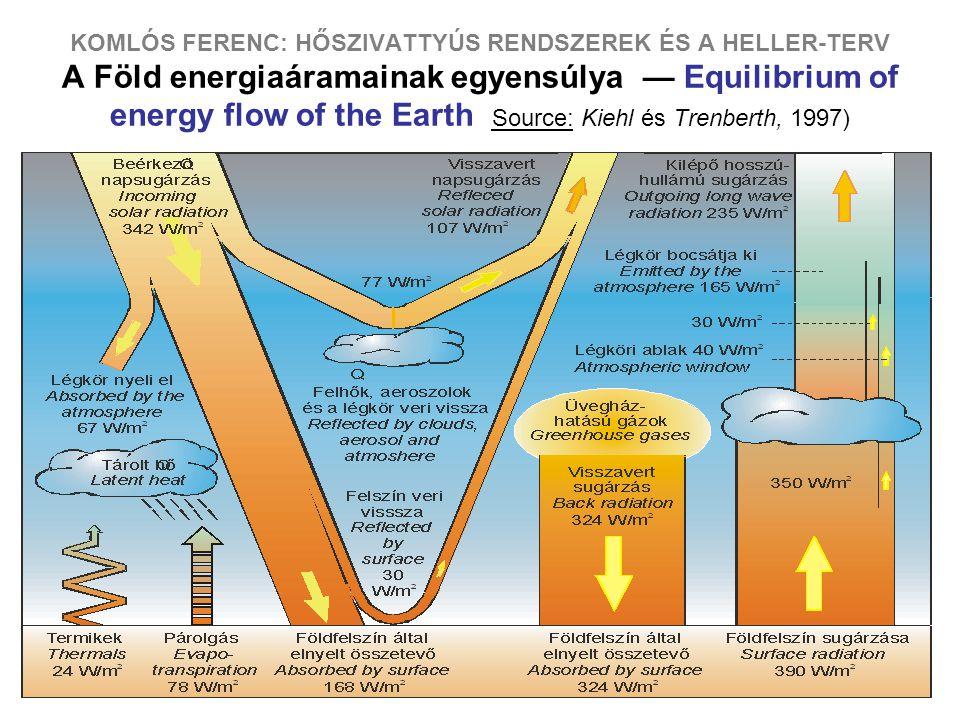 13 KOMLÓS FERENC: HŐSZIVATTYÚS RENDSZEREK ÉS A HELLER-TERV A Föld energiaáramainak egyensúlya — Equilibrium of energy flow of the Earth Source: Kiehl és Trenberth, 1997)