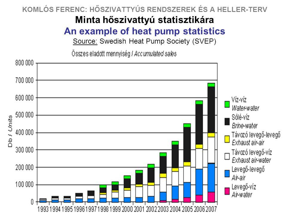 2 KOMLÓS FERENC: HŐSZIVATTYÚS RENDSZEREK ÉS A HELLER-TERV Minta hőszivattyú statisztikára An example of heat pump statistics Source: Swedish Heat Pump Society (SVEP)