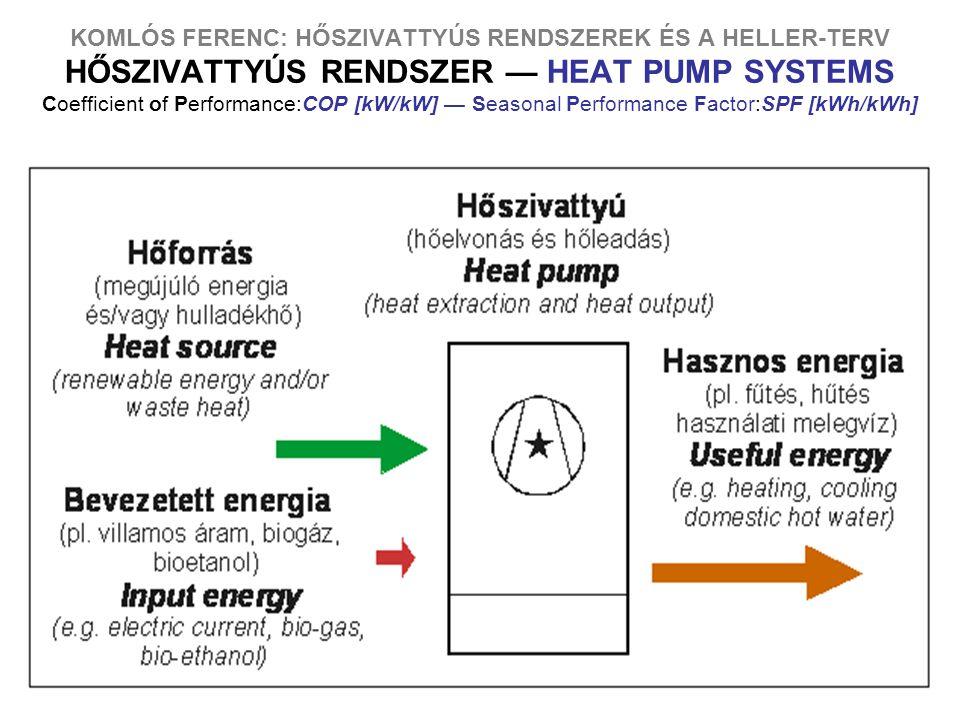 3 KOMLÓS FERENC: HŐSZIVATTYÚS RENDSZEREK ÉS A HELLER-TERV HŐSZIVATTYÚS RENDSZER — HEAT PUMP SYSTEMS Coefficient of Performance:COP [kW/kW] — Seasonal Performance Factor:SPF [kWh/kWh]