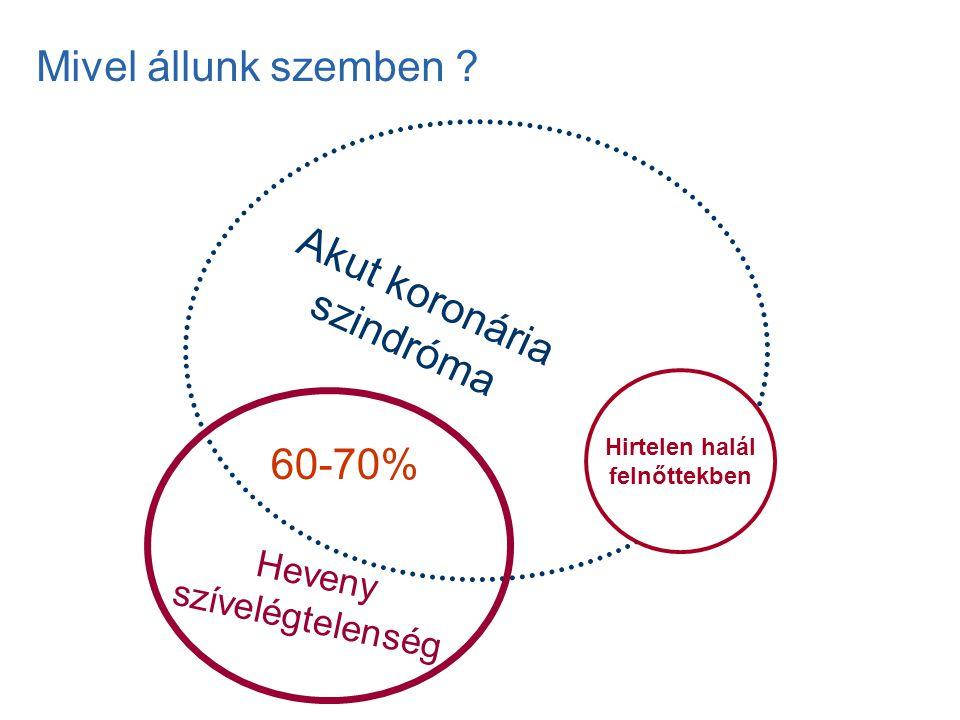 Akut koronária szindróma Heveny szívelégtelenség 60-70% Hirtelen halál felnőttekben Mivel állunk szemben ?