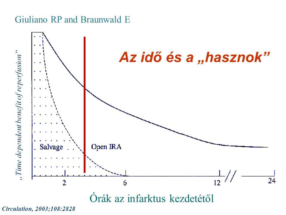 """""""Time dependent benefit of reperfusion"""" Giuliano RP and Braunwald E Circulation, 2003;108:2828 Órák az infarktus kezdetétől Az idő és a """"hasznok"""""""