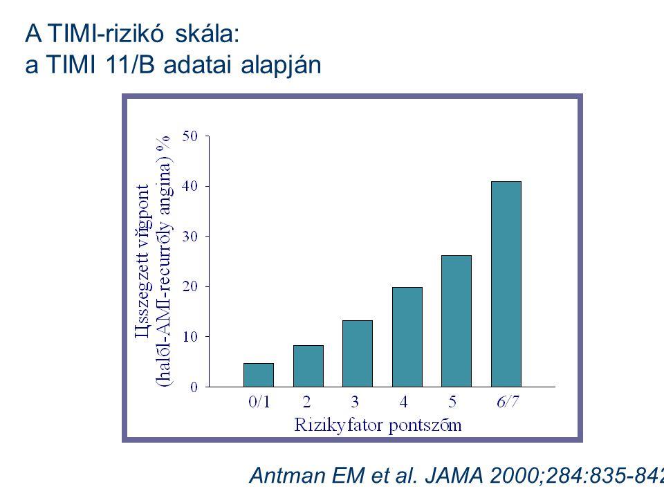 A TIMI-rizikó skála: a TIMI 11/B adatai alapján Antman EM et al. JAMA 2000;284:835-842