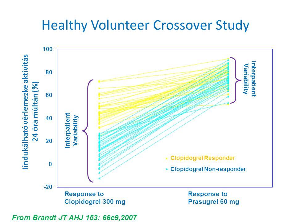 Healthy Volunteer Crossover Study -20 0 20 40 60 80 100 Iindukálható vérlemezke aktivitás 24 óra múltán (%) Response to Prasugrel 60 mg Response to Cl