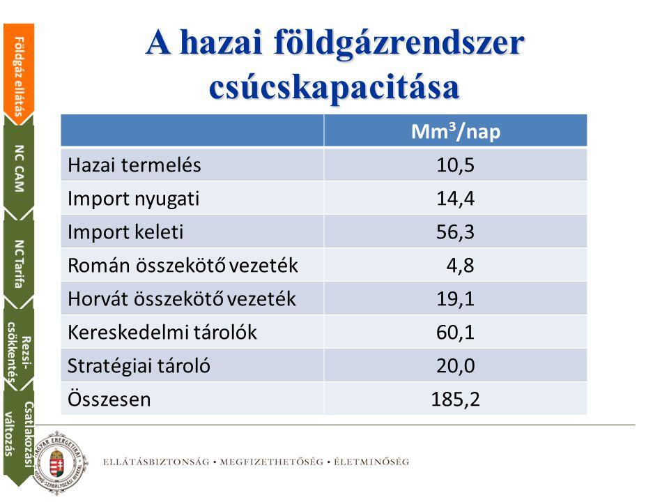 A hazai földgázrendszer csúcskapacitása Mm 3 /nap Hazai termelés10,5 Import nyugati14,4 Import keleti56,3 Román összekötő vezeték 4,8 Horvát összekötő vezeték19,1 Kereskedelmi tárolók60,1 Stratégiai tároló20,0 Összesen185,2 Földgáz ellátásNC CAMNC Tarifa Rezsi- csökkentés Csatlakozási változás