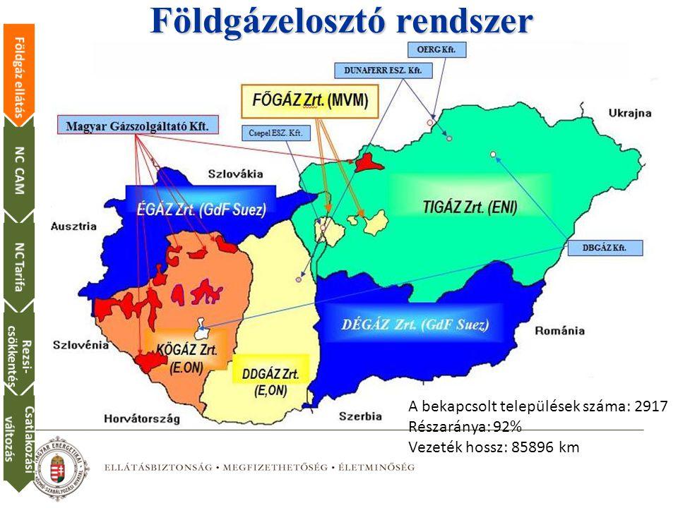 Földgázelosztó rendszer A bekapcsolt települések száma: 2917 Részaránya: 92% Vezeték hossz: 85896 km Földgáz ellátásNC CAMNC Tarifa Rezsi- csökkentés Csatlakozási változás