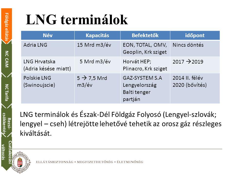 Földgáz ellátásNC CAMNC Tarifa Rezsi- csökkentés Csatlakozási változás LNG terminálok NévKapacitásBefektetőkidőpont Adria LNG15 Mrd m3/évEON, TOTAL, OMV, Geoplin, Krk sziget Nincs döntés LNG Hrvatska (Adria késése miatt) 5 Mrd m3/évHorvát HEP; Plinacro, Krk sziget 2017  2019 Polskie LNG (Swinoujscie) 5  7,5 Mrd m3/év GAZ-SYSTEM S.A Lengyelország Balti tenger partján 2014 II.