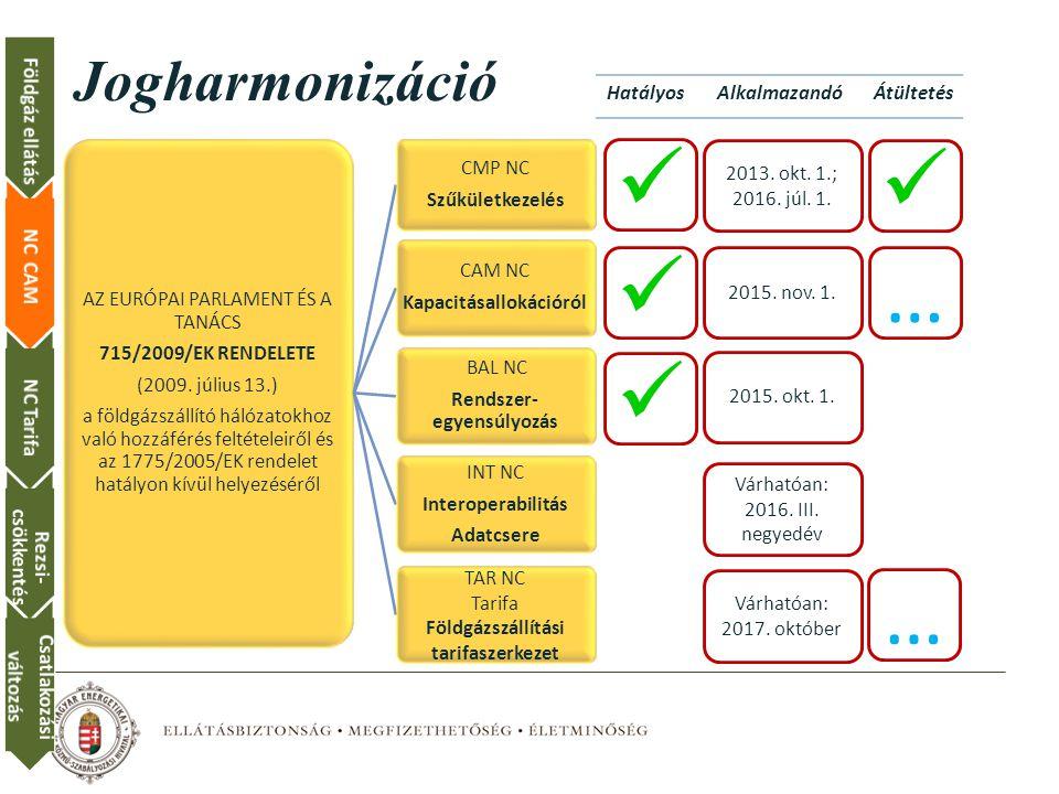 Jogharmonizáció AZ EURÓPAI PARLAMENT ÉS A TANÁCS 715/2009/EK RENDELETE (2009.