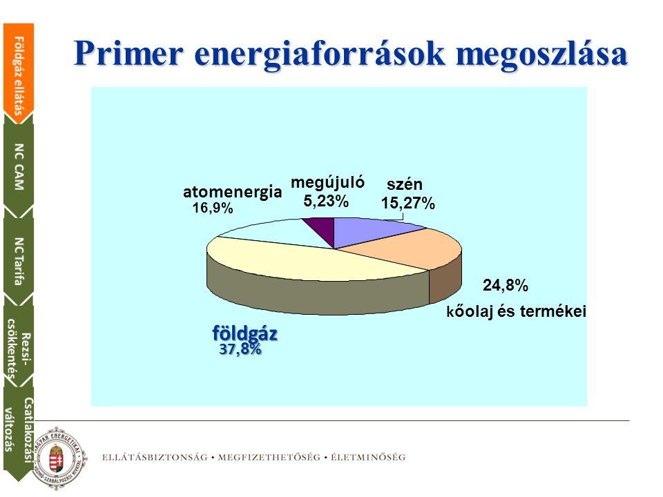 Primer energiaforrások megoszlása földgáz 37,8 % atomenergia 16,9% megújuló 5,23% szén 15,27% k őolaj és termékei 24,8% Földgáz ellátásNC CAMNC Tarifa Rezsi- csökkentés Csatlakozási változás