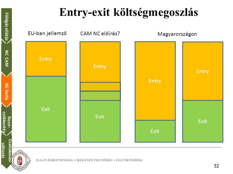 32 Földgáz ellátásNC CAMNC Tarifa Rezsi- csökkentés Csatlakozási változás Entry-exit költségmegoszlás Exit Entry Exit Entry Exit Entry EU-ban jellemző Magyarországon CAM NC előírás.