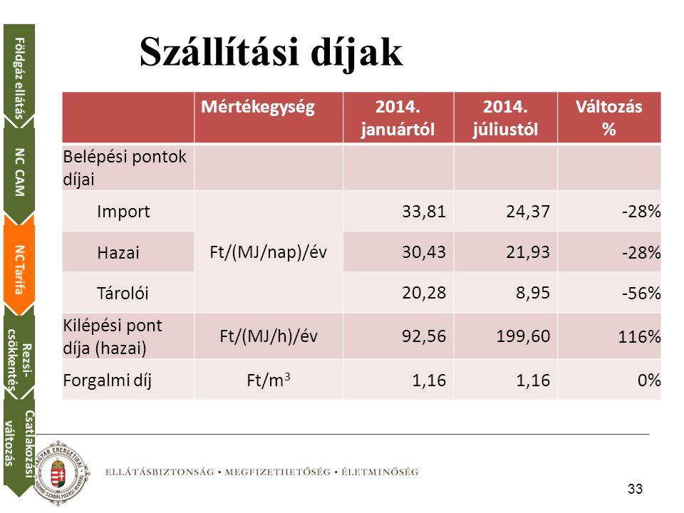 33 Földgáz ellátásNC CAMNC Tarifa Rezsi- csökkentés Csatlakozási változás Szállítási díjak Mértékegység2014.
