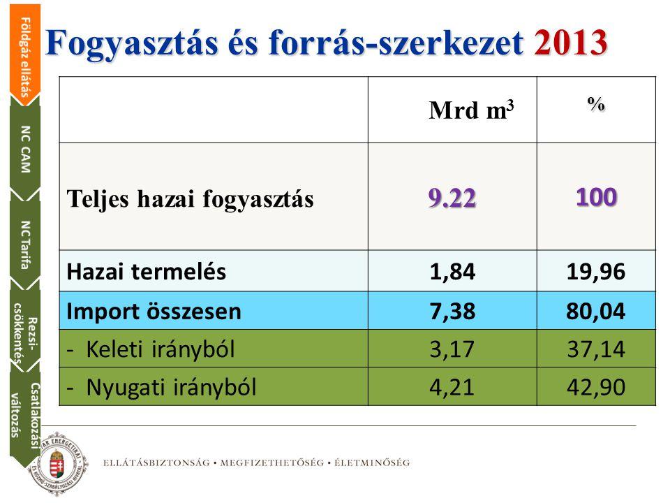 Fogyasztás és forrás-szerkezet 2013 2014 Mrd m 3% Teljes hazai fogyasztás 9.22100 Hazai termelés1,8419,96 Import összesen7,3880,04 - Keleti irányból3,1737,14 - Nyugati irányból4,2142,90 Földgáz ellátásNC CAMNC Tarifa Rezsi- csökkentés Csatlakozási változás