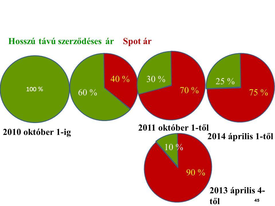 45 100 % Hosszú távú szerződéses árSpot ár 60 % 40 % 25 % 75 % 2010 október 1-ig 2011 október 1-től 30 % 70 % 2014 április 1-től 2013 április 4- től 10 % 90 %