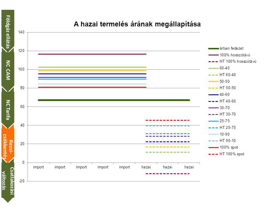 Földgáz ellátásNC CAMNC Tarifa Rezsi- csökkentés Csatlakozási változás