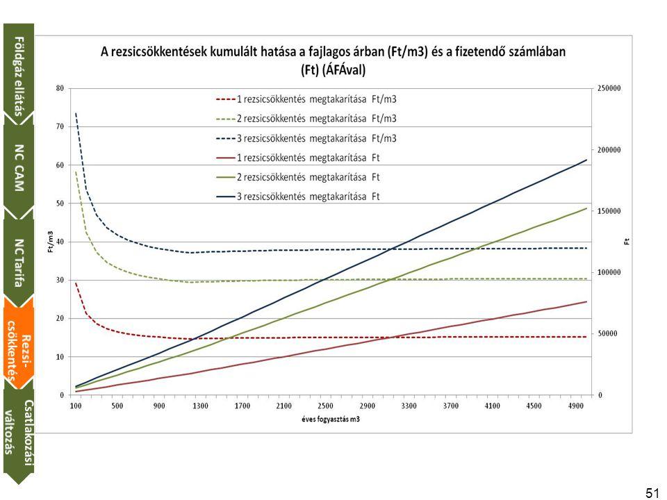 51 Földgáz ellátásNC CAMNC Tarifa Rezsi- csökkentés Csatlakozási változás