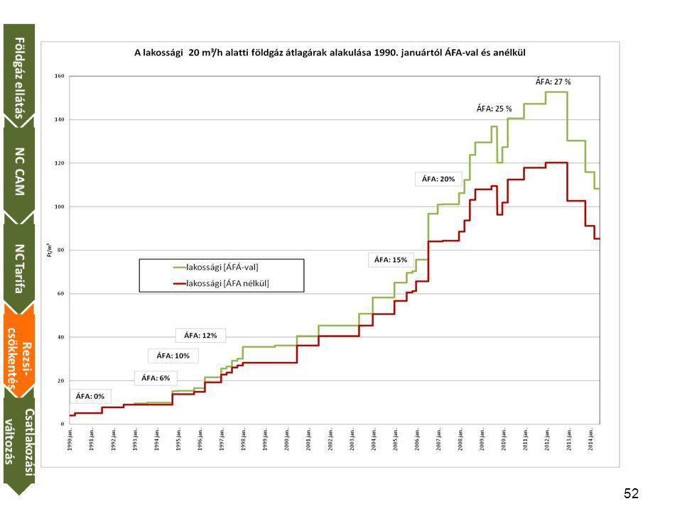 52 ÁFA: 25 % ÁFA: 27 % Földgáz ellátásNC CAMNC Tarifa Rezsi- csökkentés Csatlakozási változás