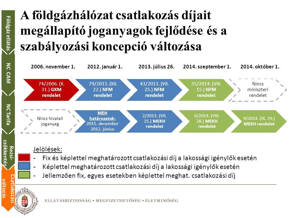 A földgázhálózat csatlakozás díjait megállapító joganyagok fejlődése és a szabályozási koncepció változása 74/2006.