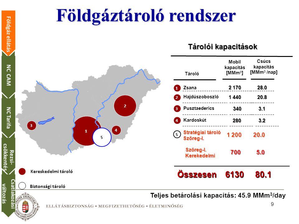 9 Tárolói kapacitások Tároló Zsana Hajdúszoboszló Pusztaederics Kardoskút Stratégiai tároló Szőreg-I.