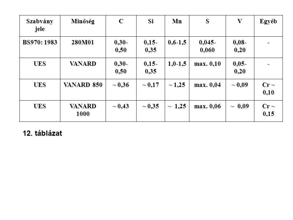 Szabvány jele MinőségCSiMnSVEgyéb BS970: 1983 280M01 0,30- 0,50 0,15- 0,35 0,6-1,5 0,045- 0,060 0,08- 0,20 - UESVANARD 0,30- 0,50 0,15- 0,35 1,0-1,5 m
