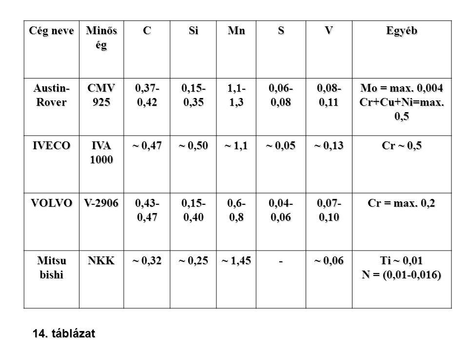 Cég neve Minős ég CSiMnSVEgyéb Austin- Rover CMV 925 0,37- 0,42 0,15- 0,35 1,1- 1,3 0,06- 0,08 0,08- 0,11 Mo = max. 0,004 Cr+Cu+Ni=max. 0,5 IVECO IVA