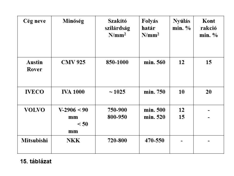 Cég neve Minőség Szakító szilárdság N/mm 2 Folyáshatár Nyúlás min. % Kontrakció Austin Rover CMV 925 850-1000 min. 560 1215 IVECO IVA 1000 ~ 1025 min.