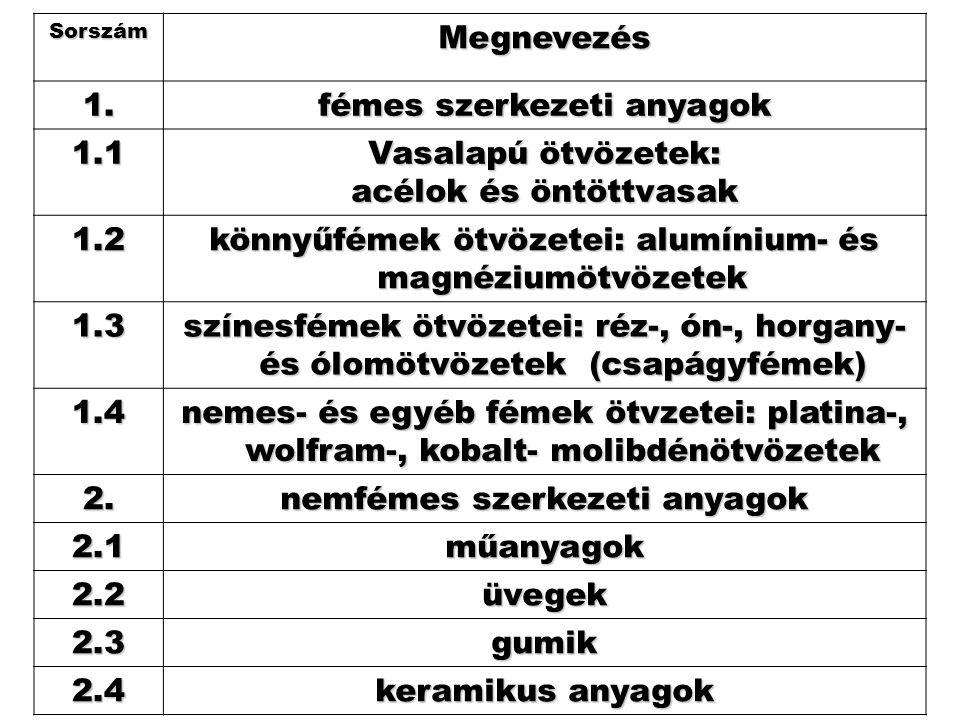 SorszámMegnevezés 1. fémes szerkezeti anyagok 1.1 Vasalapú ötvözetek: acélok és öntöttvasak 1.2 könnyűfémek ötvözetei: alumínium- és magnéziumötvözete