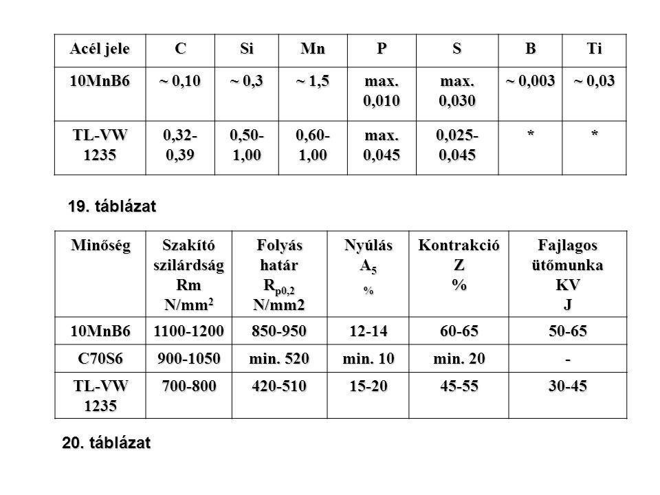 Acél jele CSiMnPSBTi 10MnB6 ~ 0,10 ~ 0,3 ~ 1,5 max. 0,010 max. 0,030 ~ 0,003 ~ 0,03 TL-VW 1235 0,32- 0,39 0,50- 1,00 0,60- 1,00 max. 0,045 0,025- 0,04