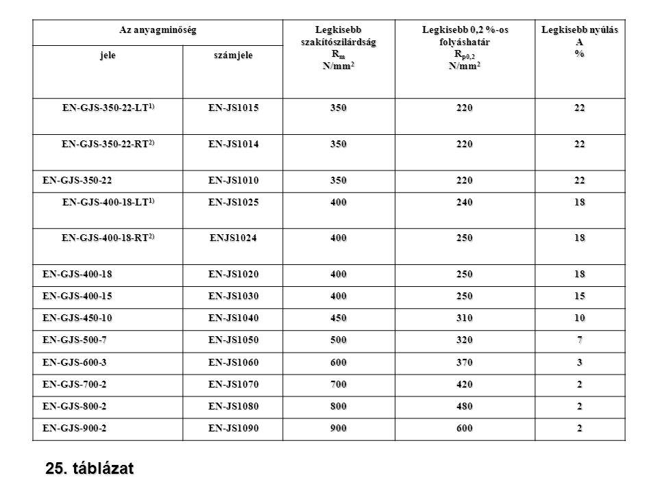 Az anyagminőség Legkisebbszakítószilárdság R m N/mm 2 Legkisebb 0,2 %-os folyáshatár R p0,2 N/mm 2 Legkisebb nyúlás A% jeleszámjele EN-GJS-350-22-LT 1