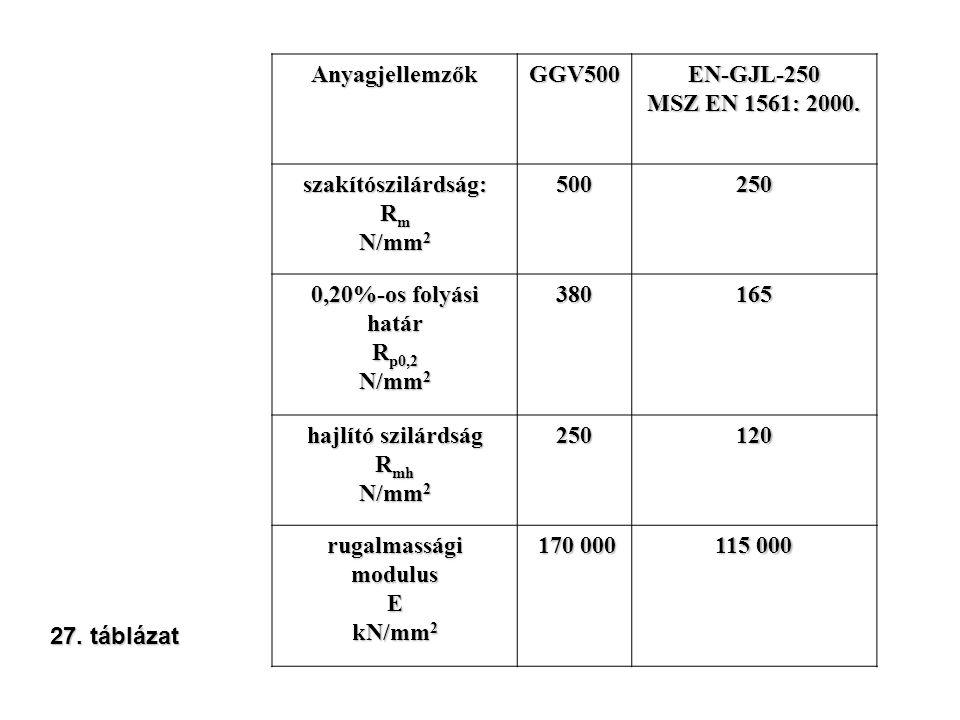 AnyagjellemzőkGGV500EN-GJL-250 MSZ EN 1561: 2000. szakítószilárdság: R m N/mm 2 500250 0,20%-os folyási határ R p0,2 N/mm 2 380165 hajlító szilárdság