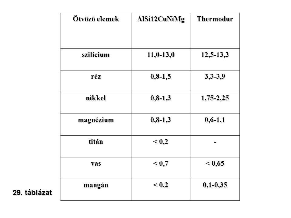 Ötvöző elemek AlSi12CuNiMgThermodur szilícium11,0-13,012,5-13,3 réz0,8-1,53,3-3,9 nikkel0,8-1,31,75-2,25 magnézium0,8-1,30,6-1,1 titán < 0,2 - vas < 0