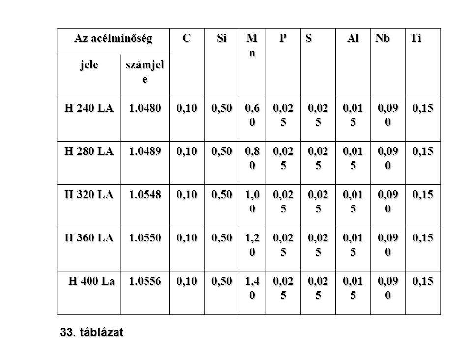 Az acélminőség CSi MnMnMnMnPSAlNbTi jele számjel e H 240 LA 1.04800,100,50 0,6 0 0,02 5 0,01 5 0,09 0 0,15 H 280 LA 1.04890,100,50 0,8 0 0,02 5 0,01 5