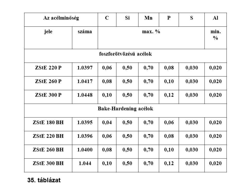 Az acélminőség CSiMnPSAl jeleszáma max. % min. % foszforötvözésű acélok ZStE 220 P 1.03970,060,500,700,080,0300,020 ZStE 260 P 1.04170,080,500,700,100