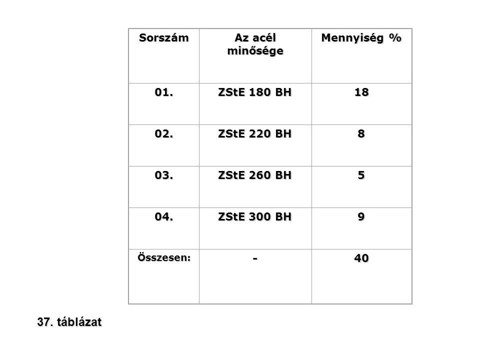 Sorszám Az acél minősége Mennyiség % 01. ZStE 180 BH 18 02. ZStE 220 BH 8 03. ZStE 260 BH 5 04. ZStE 300 BH 9 Összesen:-40 37. táblázat