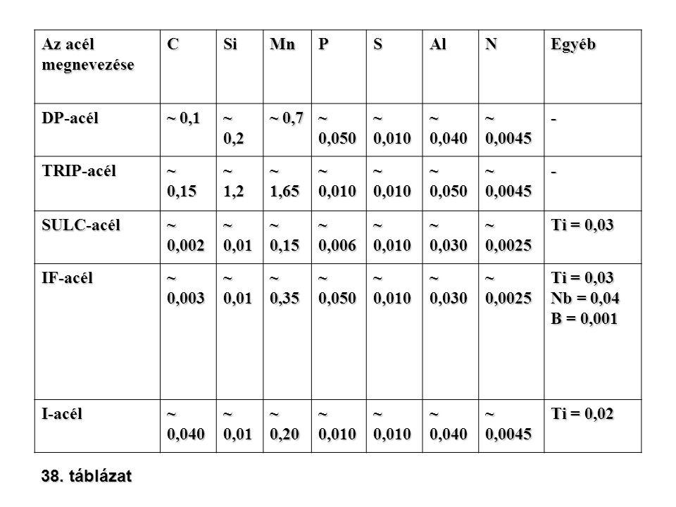 Az acél megnevezéseCSiMnPSAlNEgyéb DP-acél ~ 0,1 ~ 0,2 ~ 0,7 ~ 0,050 ~ 0,010 ~ 0,040 ~ 0,0045 - TRIP-acél ~ 0,15 ~ 1,2 ~ 1,65 ~ 0,010 ~ 0,050 ~ 0,0045