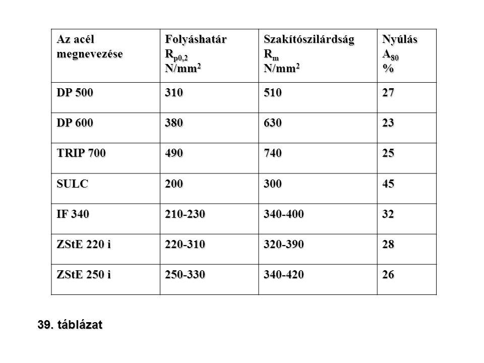 Az acél megnevezéseFolyáshatár R p0,2 N/mm 2 Szakítószilárdság R m N/mm 2 Nyúlás A 80 % DP 500 31051027 DP 600 38063023 TRIP 700 49074025 SULC20030045