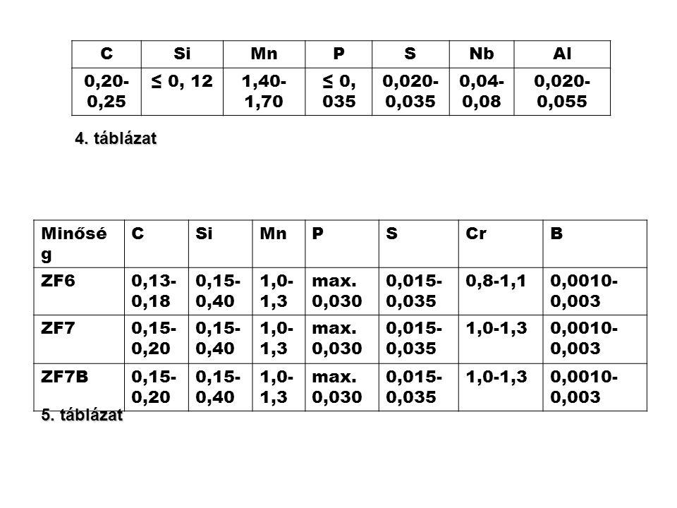 CSiMnPSNbAl 0,20- 0,25 ≤ 0, 121,40- 1,70 ≤ 0, 035 0,020- 0,035 0,04- 0,08 0,020- 0,055 Minősé g CSiMnPSCrB ZF60,13- 0,18 0,15- 0,40 1,0- 1,3 max. 0,03