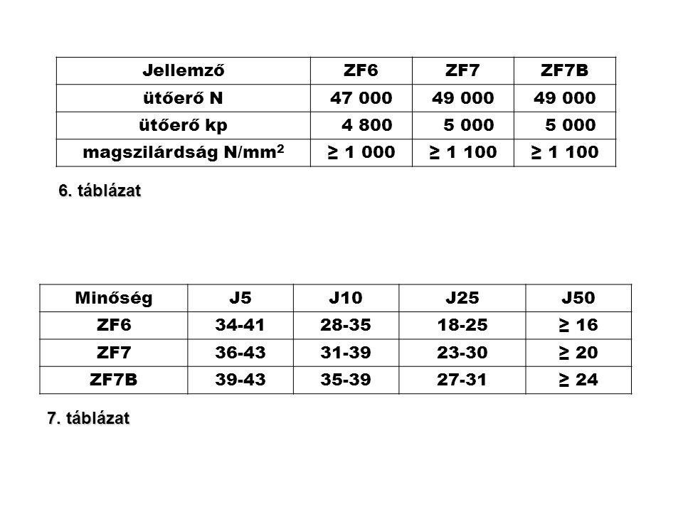 JellemzőZF6ZF7ZF7B ütőerő N47 00049 000 ütőerő kp 4 800 5 000 magszilárdság N/mm 2 ≥ 1 000≥ 1 100 MinőségJ5J10J25J50 ZF634-4128-3518-25≥ 16 ZF736-4331
