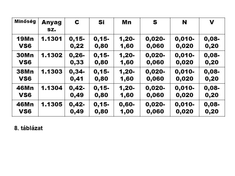 Minőség Anyag sz. CSiMnSNV 19Mn VS6 1.13010,15- 0,22 0,15- 0,80 1,20- 1,60 0,020- 0,060 0,010- 0,020 0,08- 0,20 30Mn VS6 1.13020,26- 0,33 0,15- 0,80 1