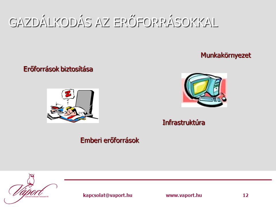 kapcsolat@vaport.huwww.vaport.hu 12 GAZDÁLKODÁS AZ ERŐFORRÁSOKKAL Erőforrások biztosítása Emberi erőforrások Infrastruktúra Munkakörnyezet