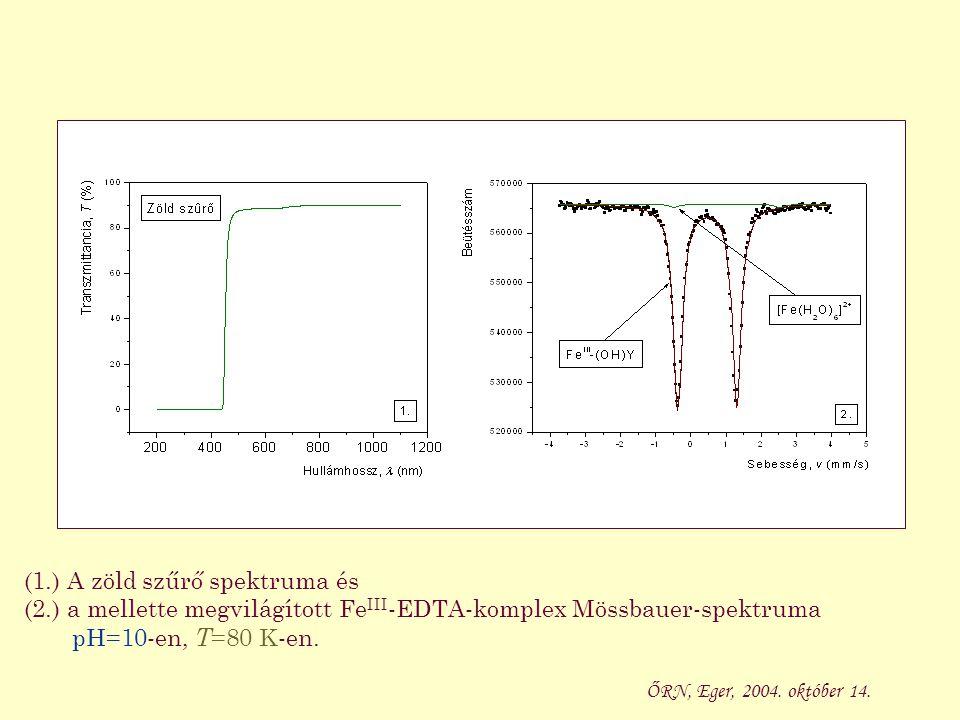 (1.) A zöld szűrő spektruma és (2.) a mellette megvilágított Fe III -EDTA-komplex Mössbauer-spektruma pH=10-en, T =80 K-en. ŐRN, Eger, 2004. október 1