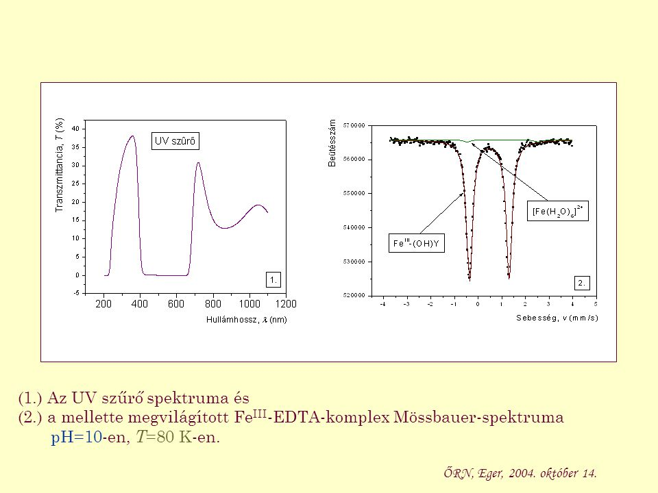 (1.) Az UV szűrő spektruma és (2.) a mellette megvilágított Fe III -EDTA-komplex Mössbauer-spektruma pH=10-en, T =80 K-en. ŐRN, Eger, 2004. október 14