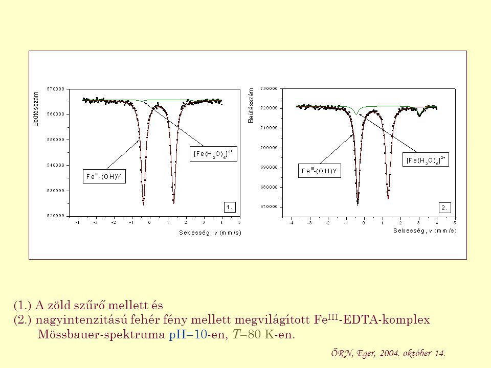 (1.) A zöld szűrő mellett és (2.) nagyintenzitású fehér fény mellett megvilágított Fe III -EDTA-komplex Mössbauer-spektruma pH=10-en, T =80 K-en.