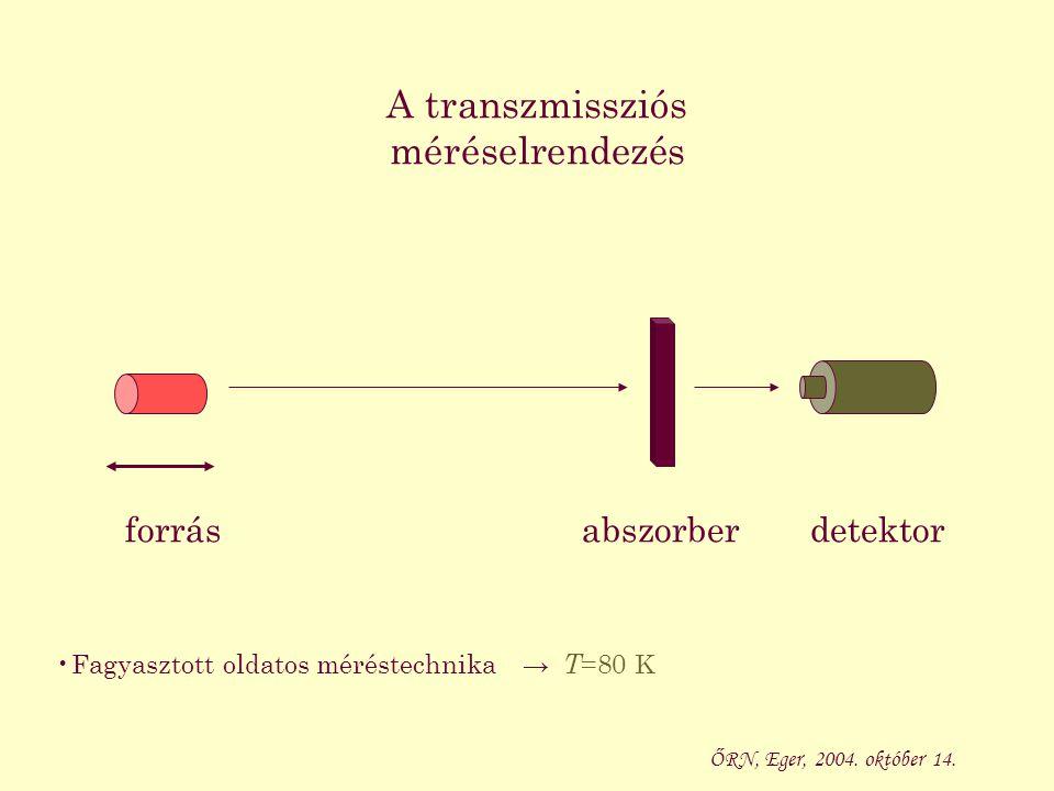 A transzmissziós méréselrendezés forrásabszorberdetektor ŐRN, Eger, 2004. október 14. Fagyasztott oldatos méréstechnika→ T =80 K
