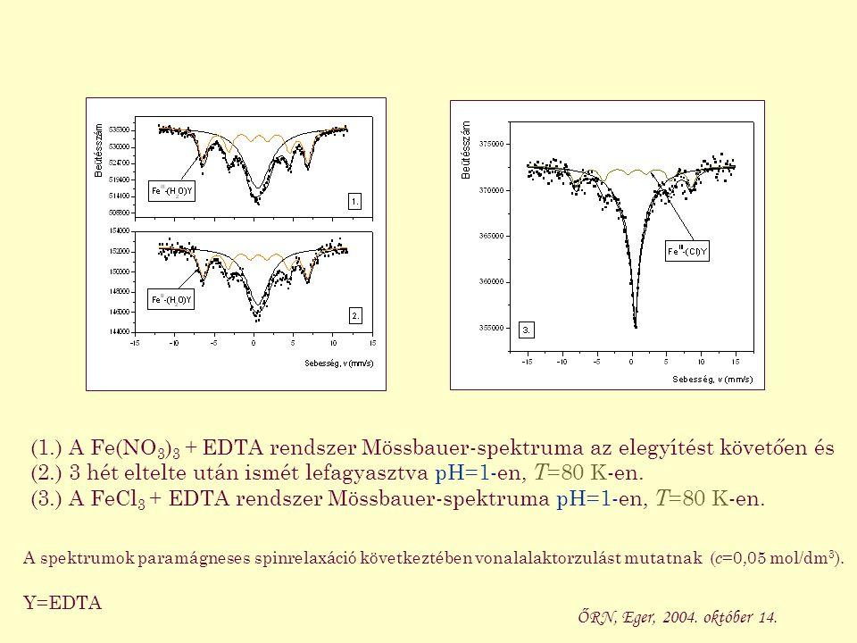 A spektrumok paramágneses spinrelaxáció következtében vonalalaktorzulást mutatnak ( c =0,05 mol/dm 3 ). Y=EDTA (1.) A Fe(NO 3 ) 3 + EDTA rendszer Möss